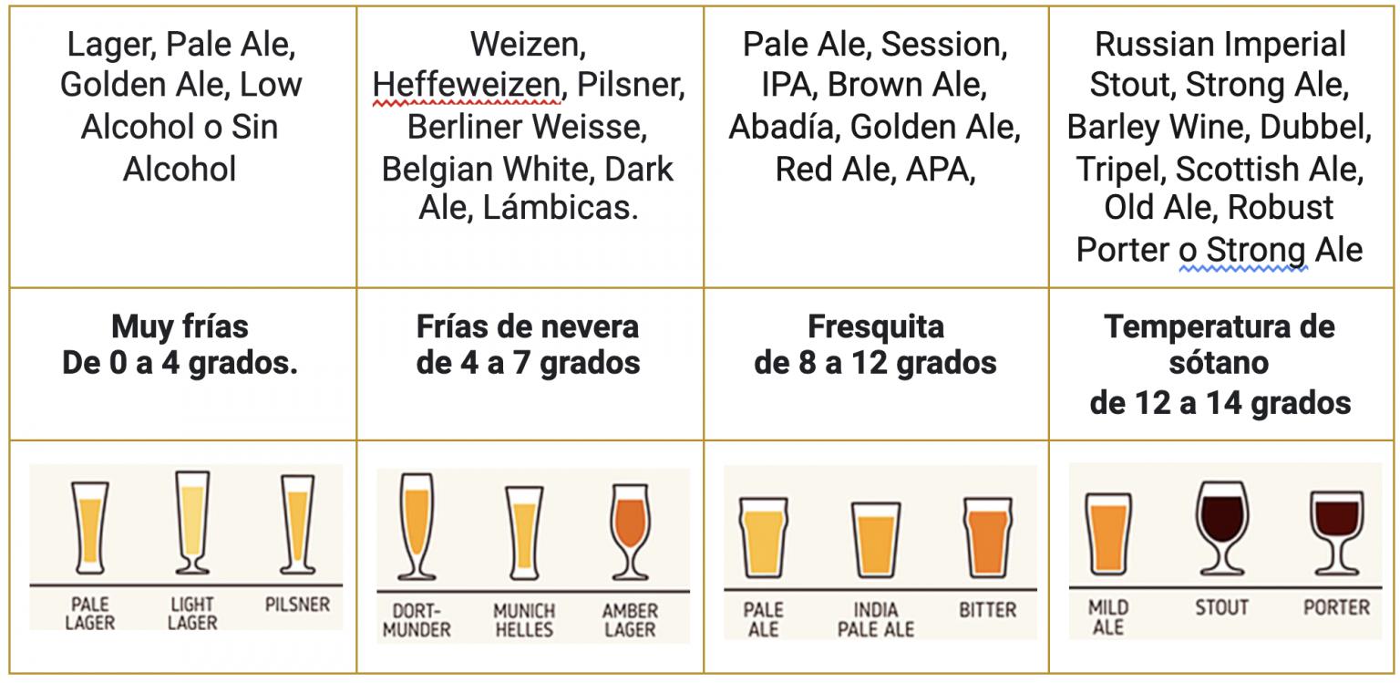 temperatura cerveza artesana